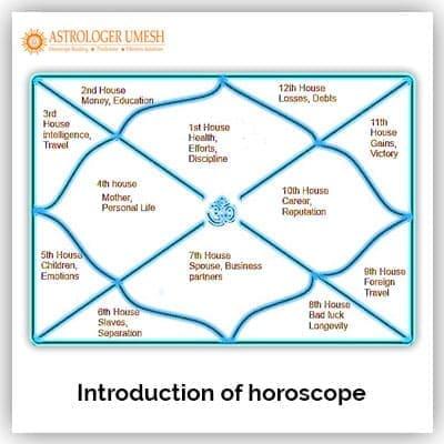 Introduction Of Horoscope