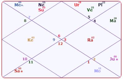 Amit Shah Horoscope