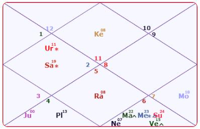 Amitabh Bachchan Horoscope