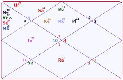 Deepika Padukone Horoscope