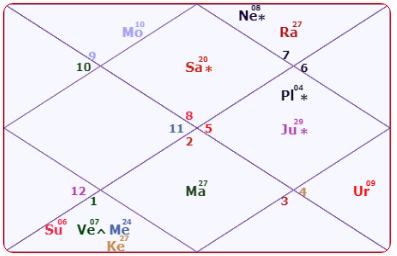 Mukesh Ambani Horoscope