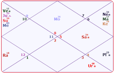 Rajnath Singh Horoscope