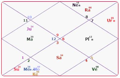 Shilpa Shetty Horoscope