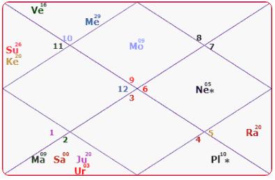Amarinder Singh Horoscope