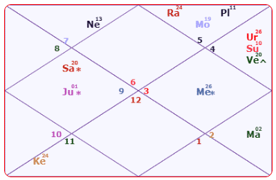 Uddhav Thackeray Horoscope